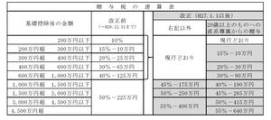 贈与税-thumb-300x133-74